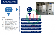 高压电工作业安全技术实际操作考试点设备